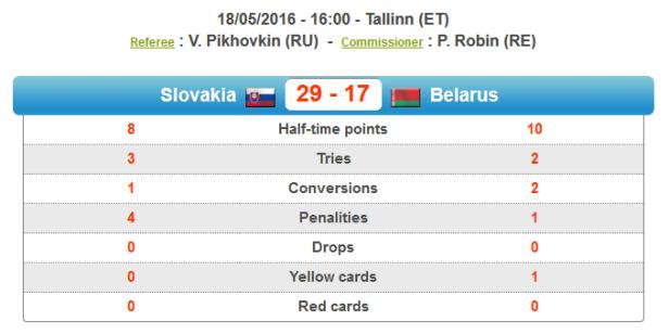 SK vs Belarus