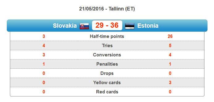 Slovakia vs Estonia