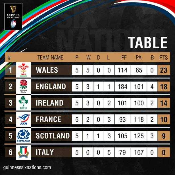 final Guinness Six Nations table