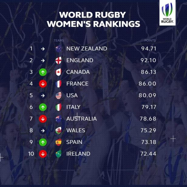 World Rugby Women's Rabkings