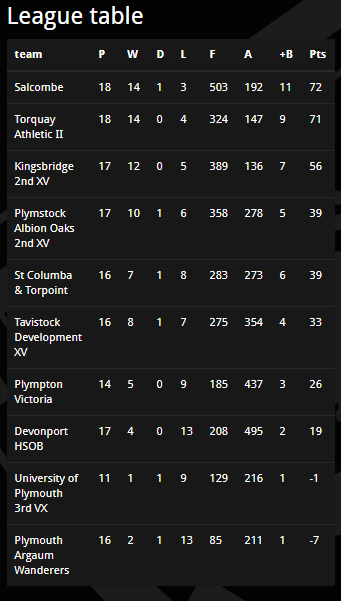 Salcombe rugby league table